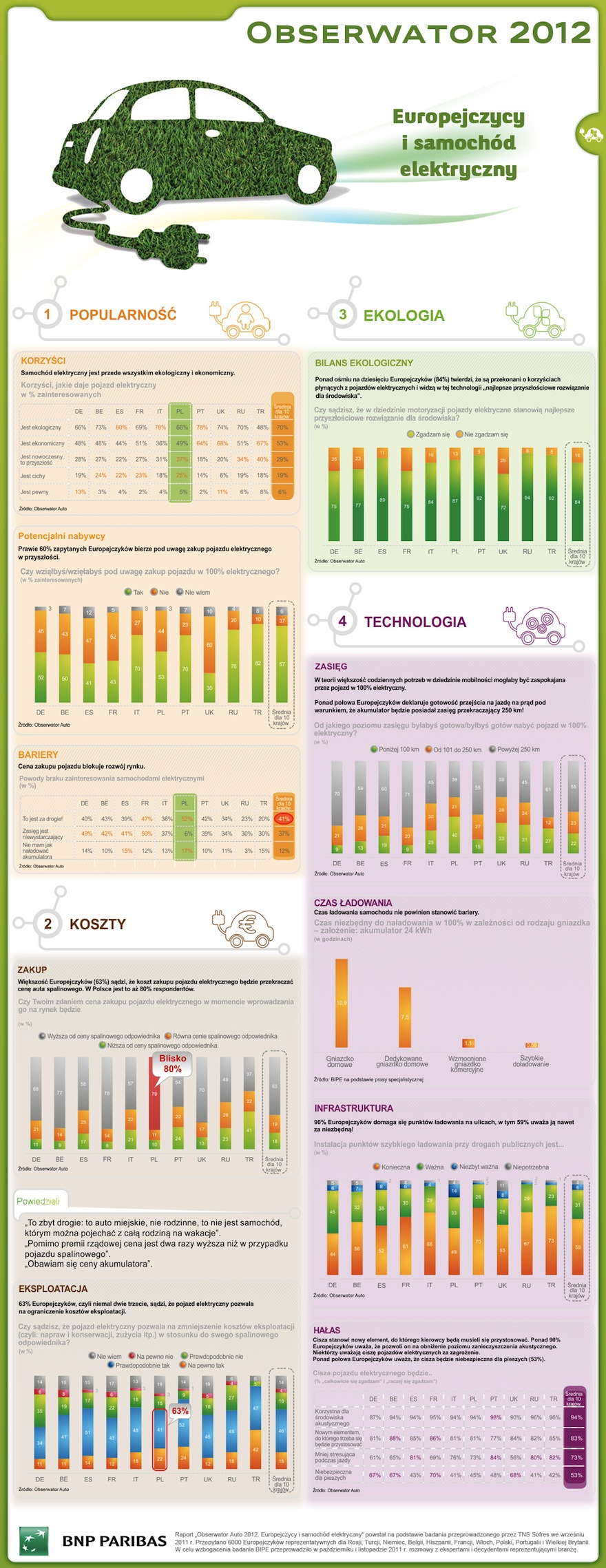 Infografika Obserwator Auto 2012