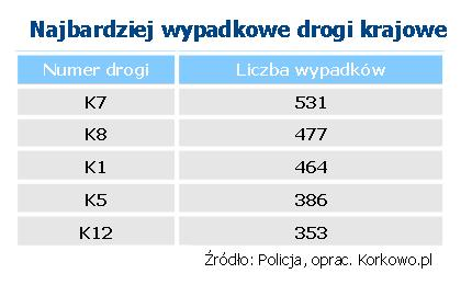 tabela-wypadki-krajowe