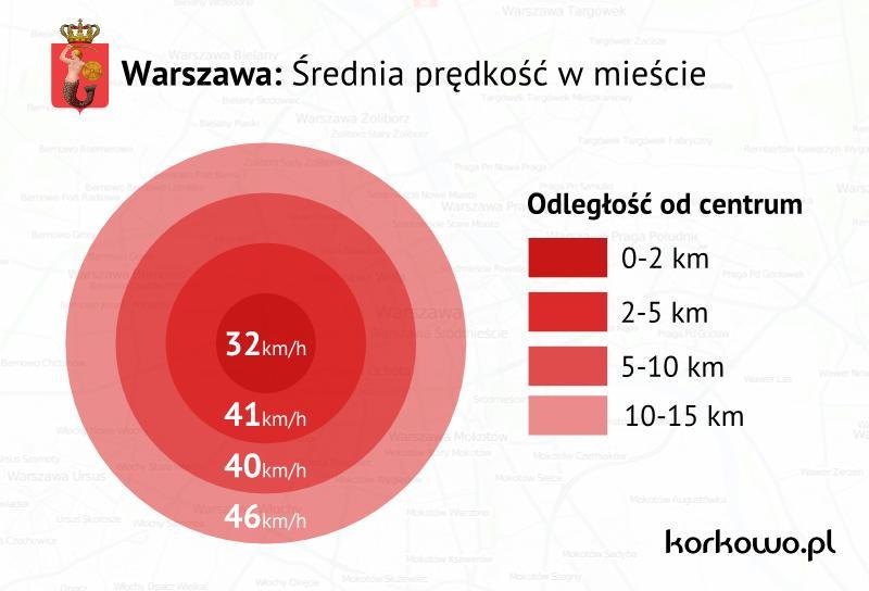 Warszawa-srednia-predkosc-w-miescie