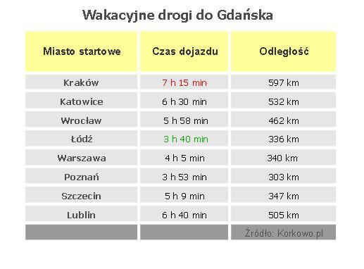 Tabela-Gdask-trasy-raport