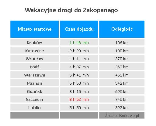 Tabela-Zakopane-raport