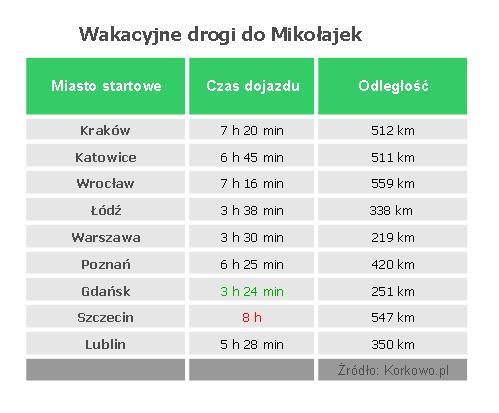 Tabela1-Mikolajki-raport