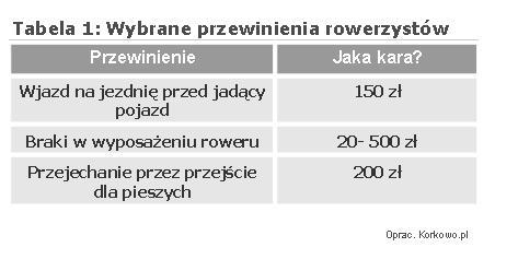 Tabela1-Rowerzysci