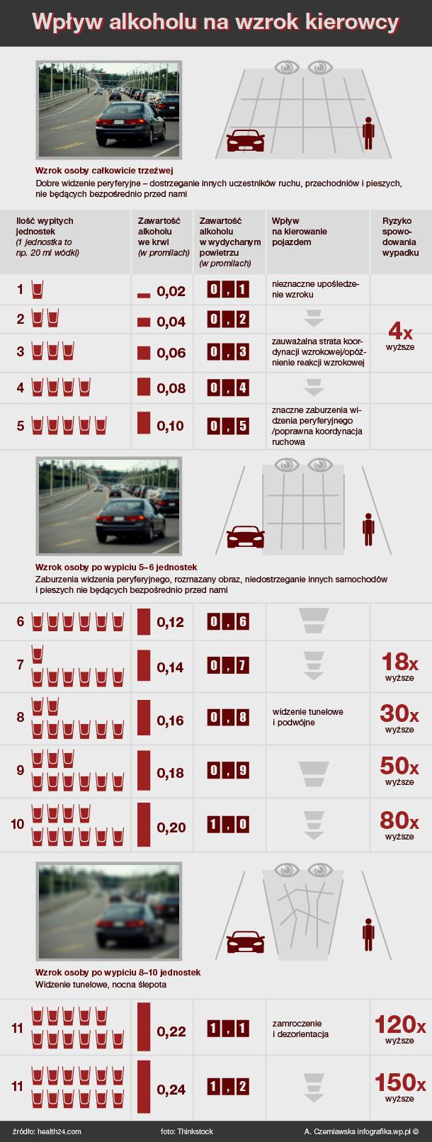alkohol wzrok infografika