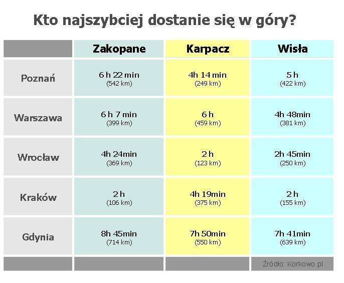 Tabela-dojazd-w-gory