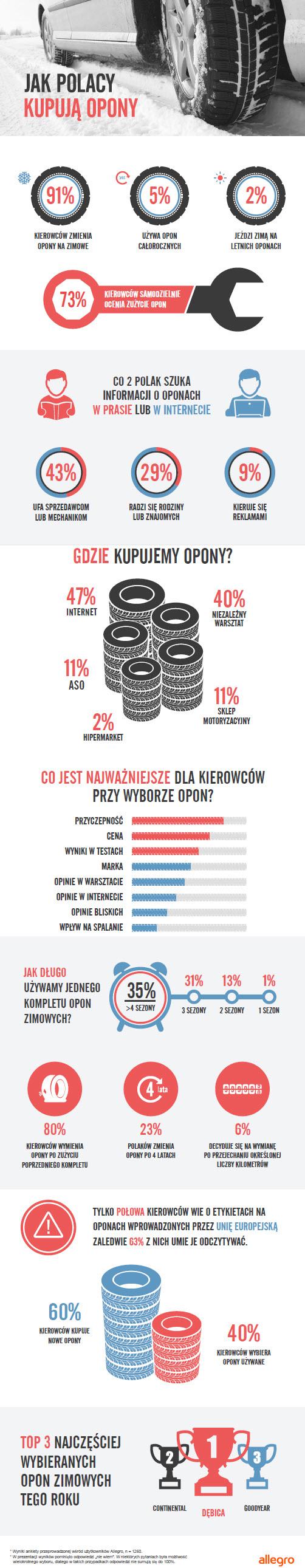 opony-infografika