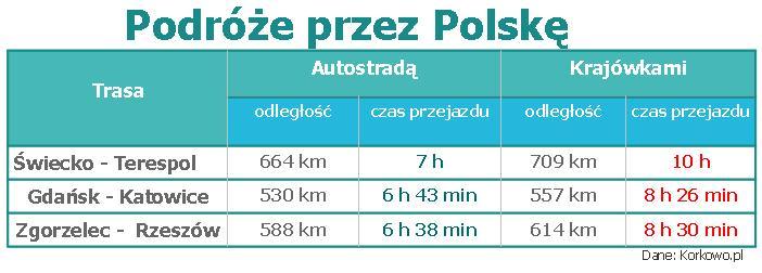Tabela-podroze-przez-polske