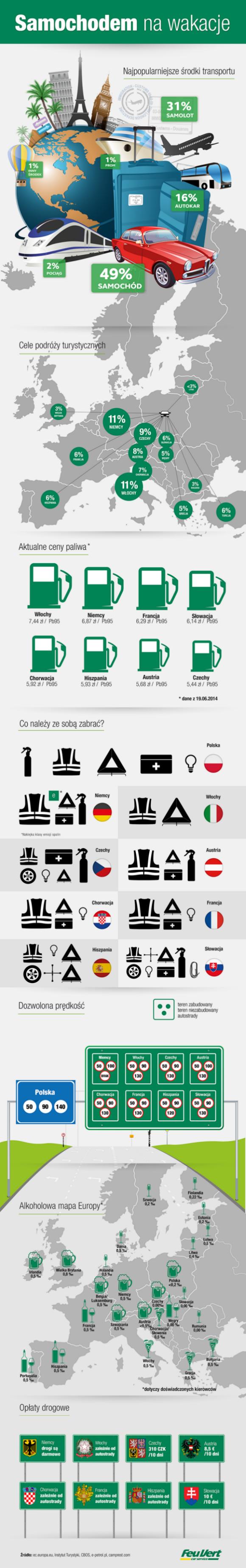 Samochodem na wakacje infografika