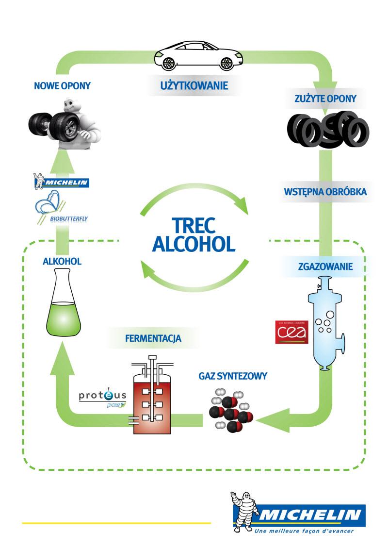 TREC Alcohol