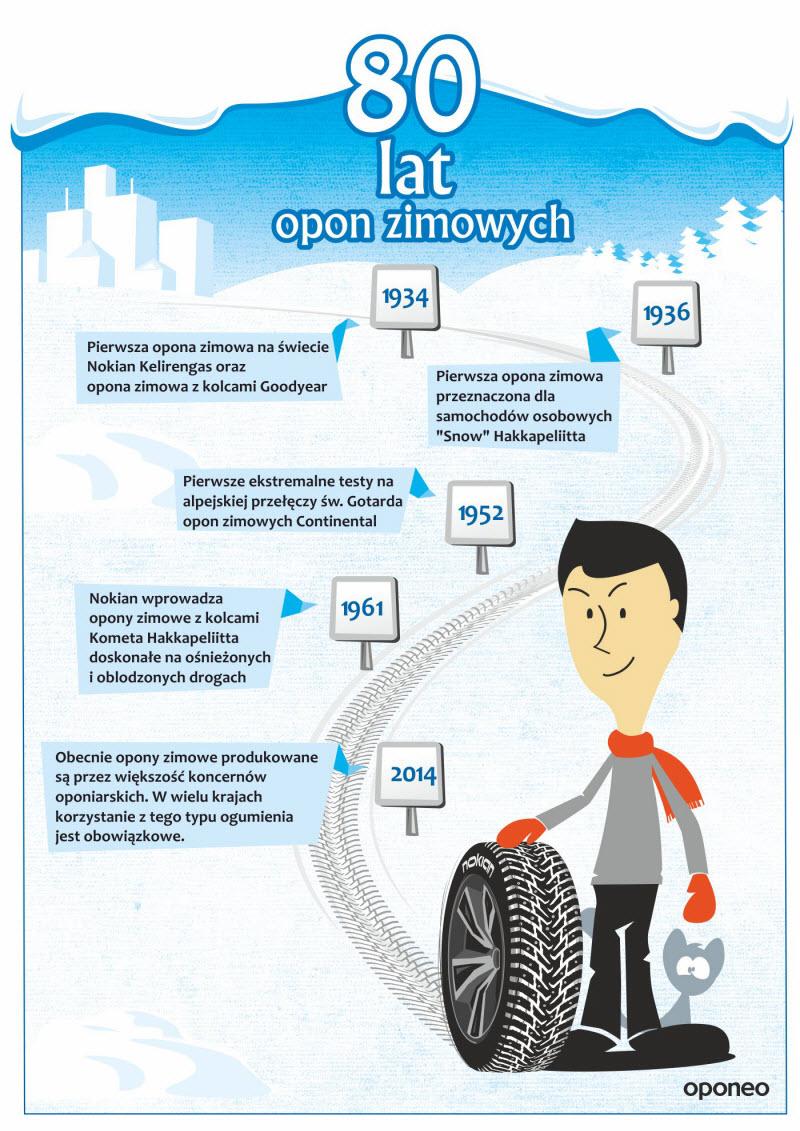 historia-opony-zimowej-infografika